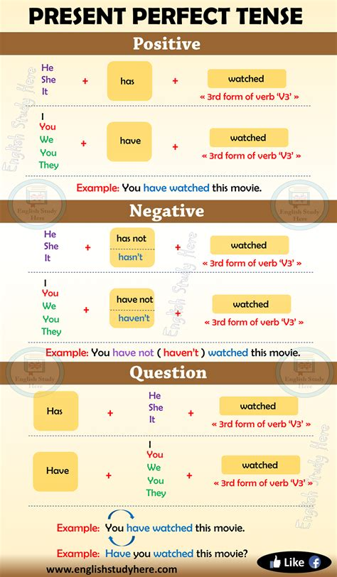 Present Perfect Tense in English - English Study Here